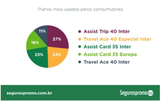 planos de seguro viagem mais usados pelos brasileiros